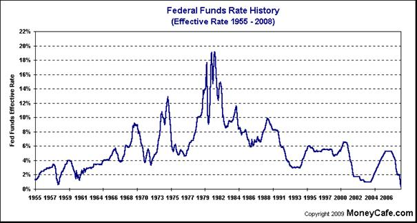 ChartObject Federal Funds Rate History (Effective Rate 1955 - 2008)