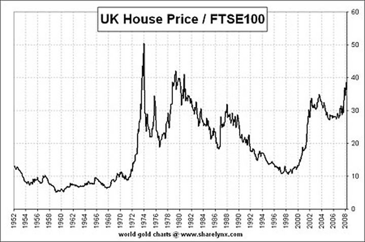 House prices/FTSE100