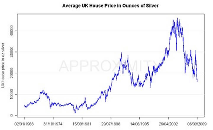 House prices in ounces of silver