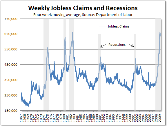 misleading jobless claims economic data and recessions