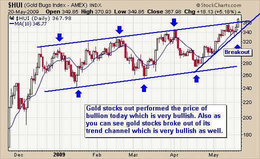 How to trade gold stocks