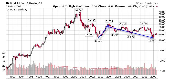 csco stock price. Cisco (CSCO) Monthly