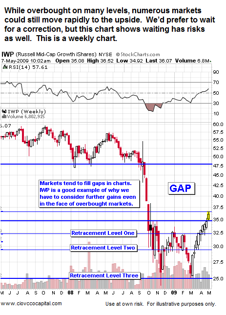 Gaps can fill quickly on charts