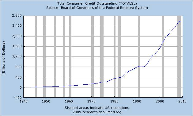 Graph: Total Consumer Credit Outstanding