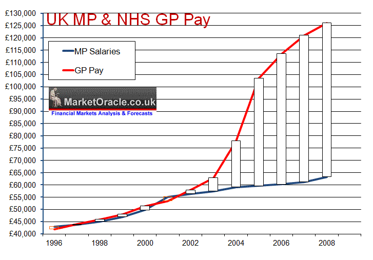 mp-nhs-gp-pay-comparison-may09.png