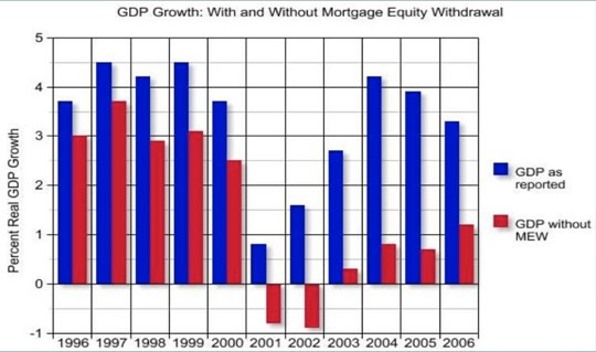GDP Growth - With and Without Mortgage Equity Withdrawal