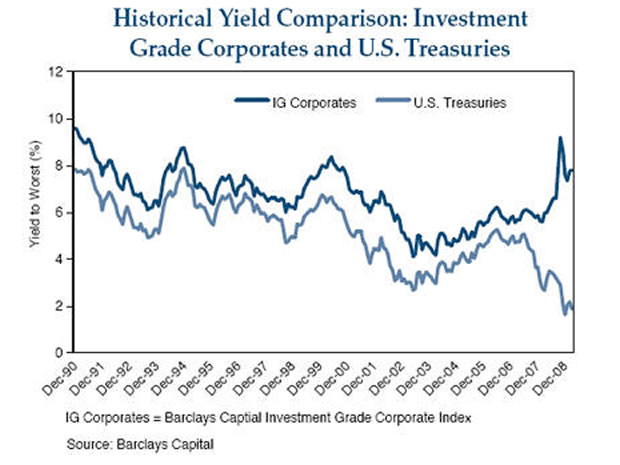 yield curve inverted history of christmas