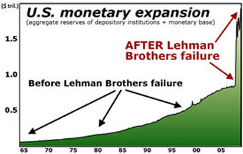 U.S. Monetary Expansion