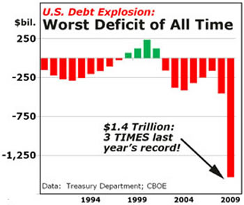 Worst deficit of all time