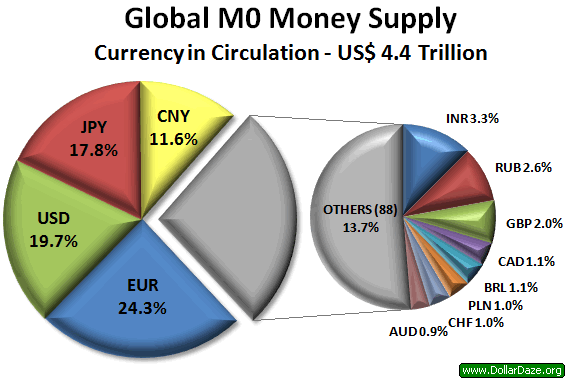 Global M0 Money Supply