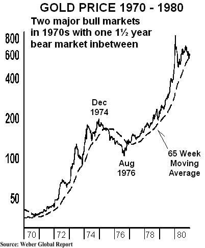 gold in 1970s