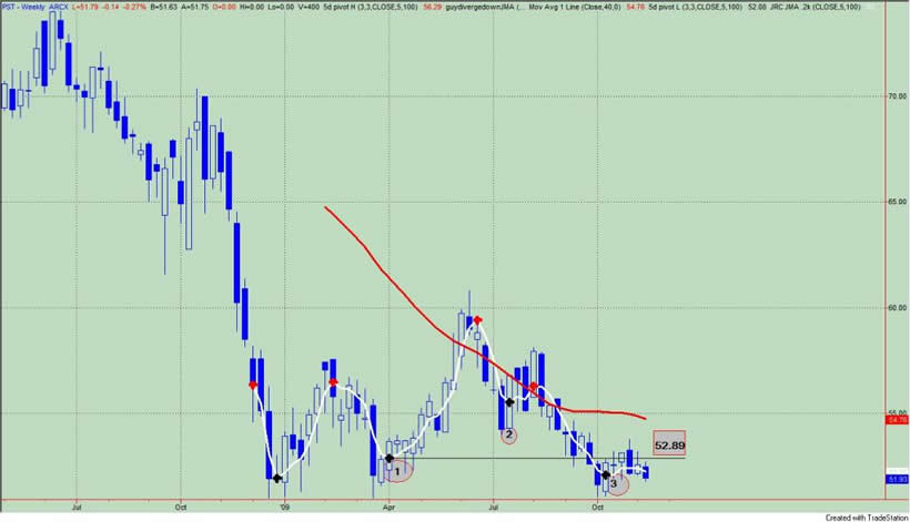 Are Us Treasury Bond Yields Headed Lower The Market Oracle