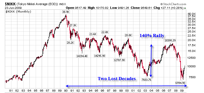 Japan Stock Bubble
