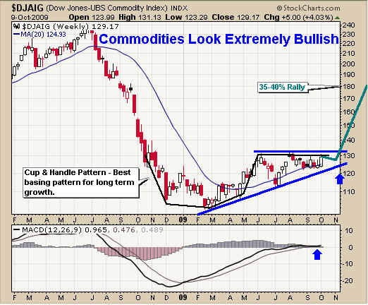Dow Jones Commodity Index Fund Profit Trading Opportunity :: The