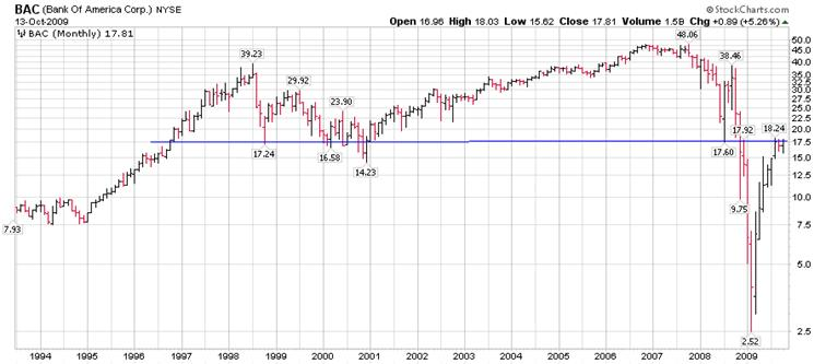 Bank Crash 2008: Stock Market Crash Banking On A Repeat Of