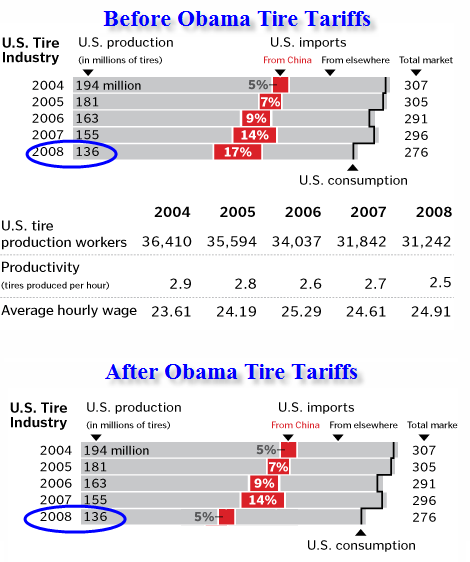 history of tariffs in the u s The wto and gatt: a principled history 1 10 01-0323-5 ch1qxd 9/17/09 9:58 am page 10 us imposition of the smoot-hawley tariffs and the international retaliatory.