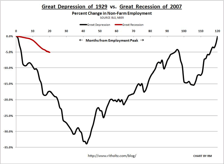 Depression Debate - Is this an Economic Depression The Great Depression Unemployment Graphs