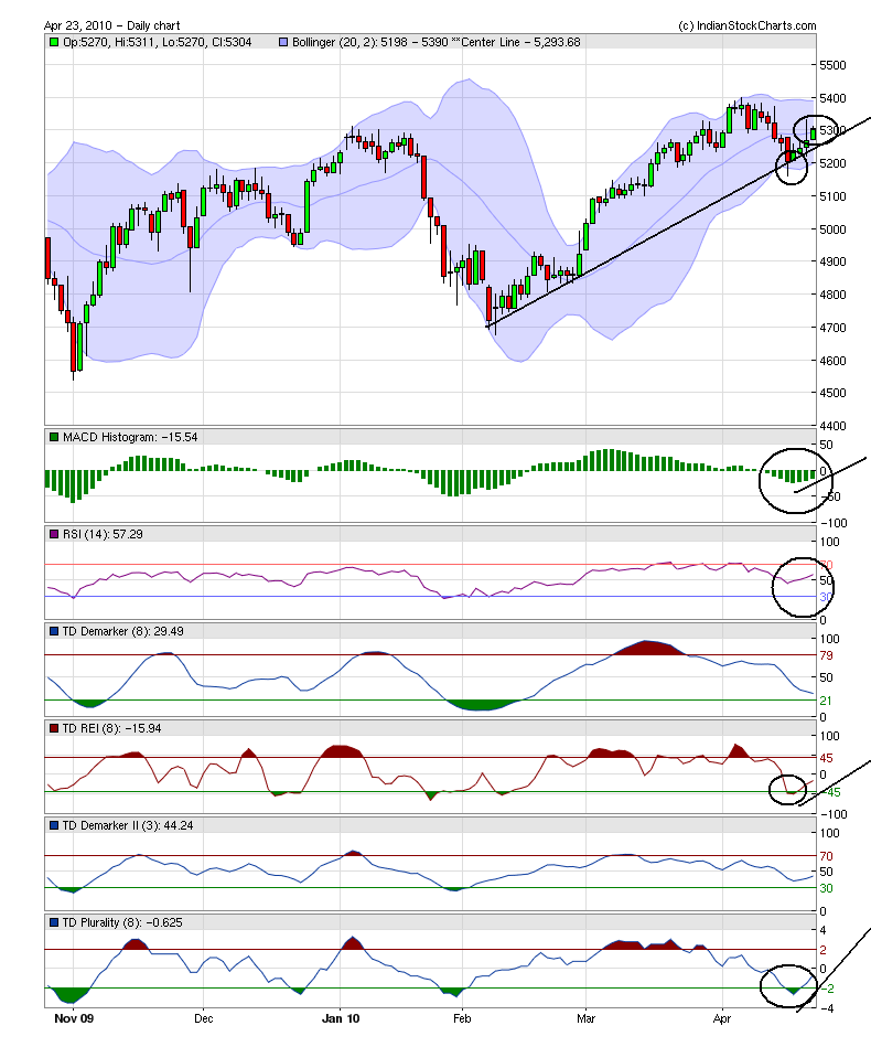Indian stock market detailed technical analysis with chart studies