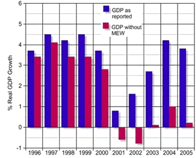 GDP As Reported and GDP Without Home Equity Withdrawal