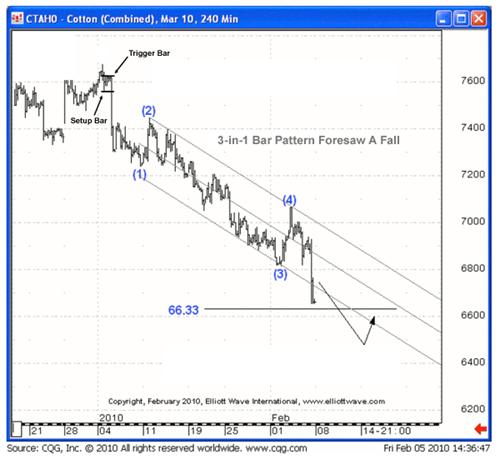 3-in-1 Bar Pattern Foresaw A Fall