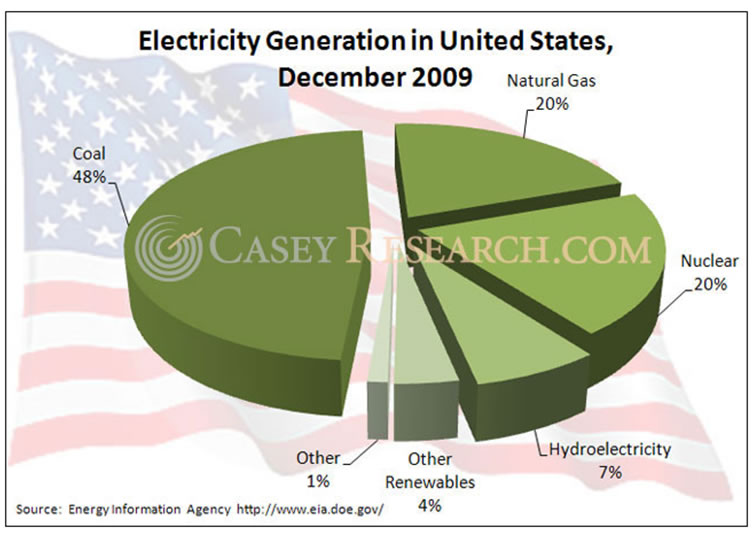 Electric Generation in the United States