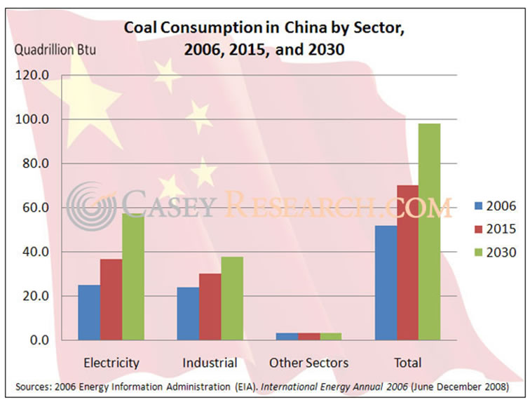 Coal Consumption in China by Sector in 2006, 2015 and 2030