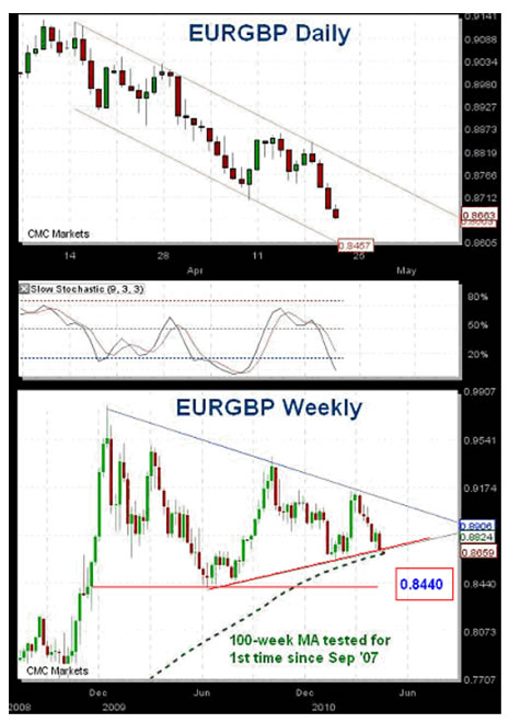 EURGBP Daily and Weekly