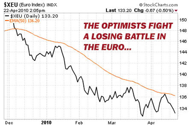 Chart: The optimist fight in a losing euro battle
