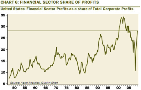 Chart 6 Financial Sector Share of Profits