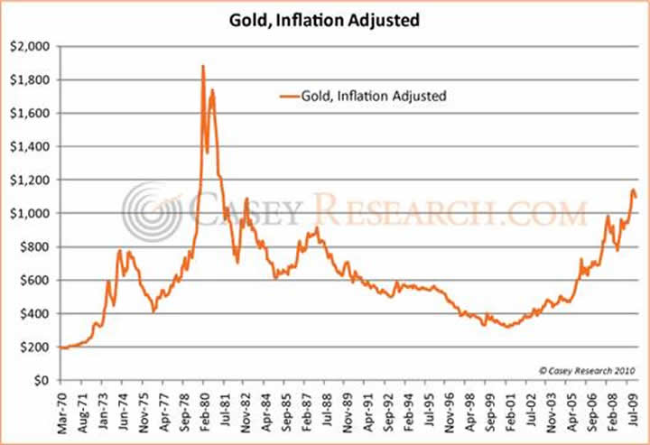 Gold prices chart history heart impulsar co