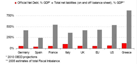 2010 OECD projections - official net dept vs total net liabilities