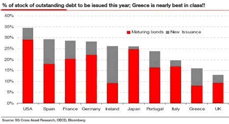 Percentage of outstanding debt to be issued this year, Greece is nearly best in class!