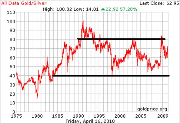 gold silver ratio longterm for article.png