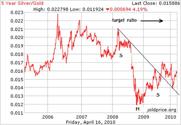 gold silver ratio reverse head and shoulders.png
