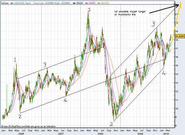 Silver chart April 2010  4 years 1st major target.gif