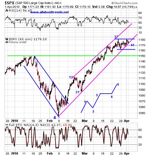 Wall Street Stock Forecasts