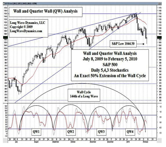Tracking Market Cycles with Long Wave Dynamics and Theory – Stock Market Analysis Sample