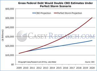 http://www.caseyresearch.com/images/67566501GrossFederalDebtWouldDoubleCBOEstimatesUnderPerfectStorm.jpg