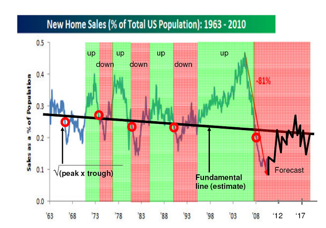 Us New Home Sales Housing Market Forecast 2010 To 2020
