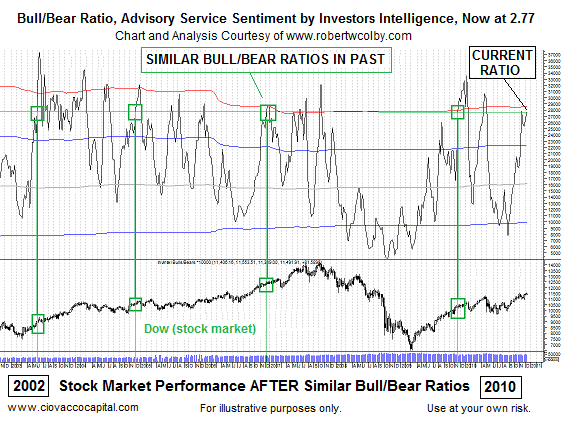 Stock Market Sentiment Not A Barrier To Further Gains :: The