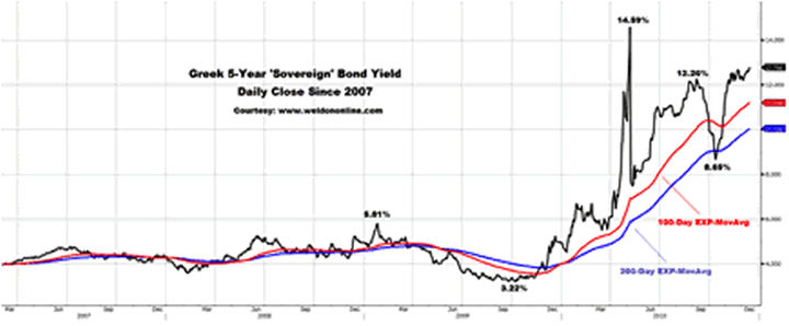 Greece 5-Year Soverign Bond Yield