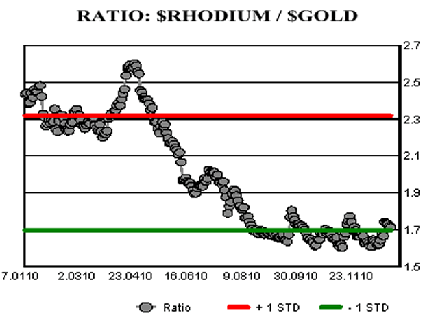 Ratio: Rhodium/Gold