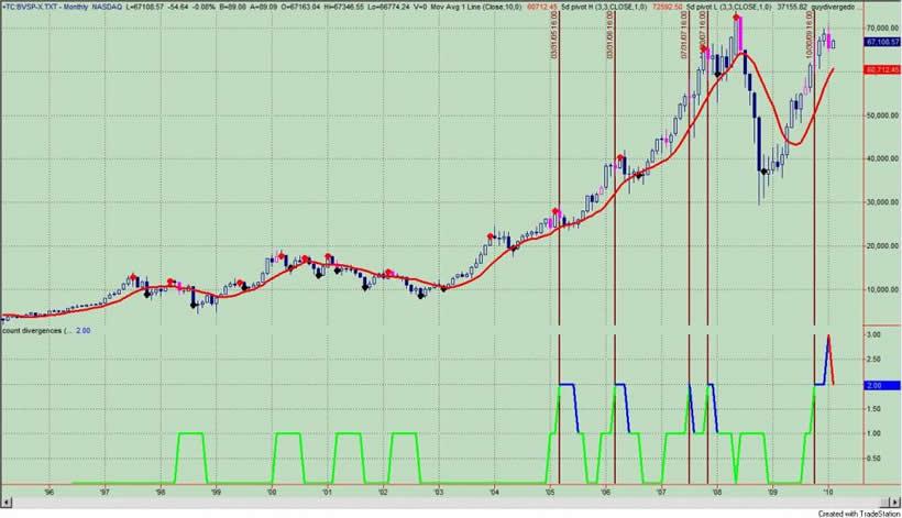 Brazilian Bovespa Stock Market Index, Dead Money? :: The Market ...