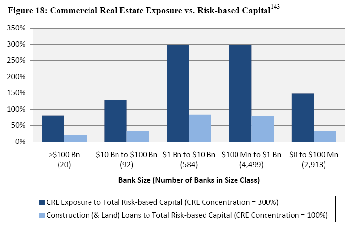 an analysis of commercial bank exposure So, banks are exposed to many types of risk that has caused in different  2007- 2011 using ratio analysis was found that commercial bank of ethiopia stands.