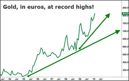 Gold, in euros, at record highs!