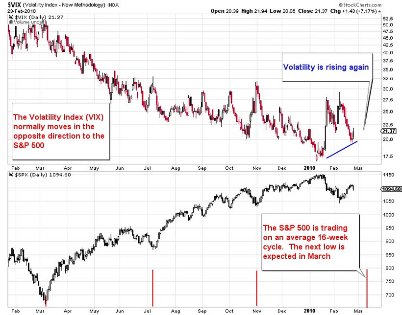 Stock Market Volatility Rises As Sp 500 Nears March Low The