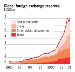 World foreign exchange