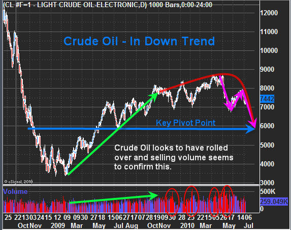Forexpros commodities crude oil technical