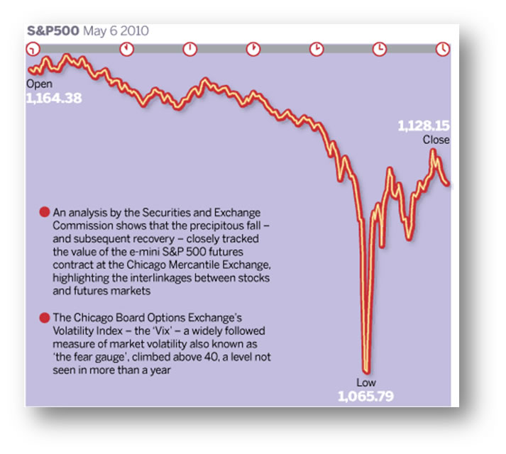 Confirming The Stock Market Flash Crash Omen The Market