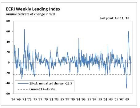 ECRI Weekly Leading Index